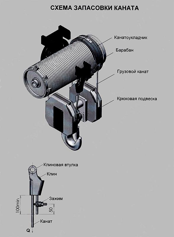 Схема запасовки каната тали